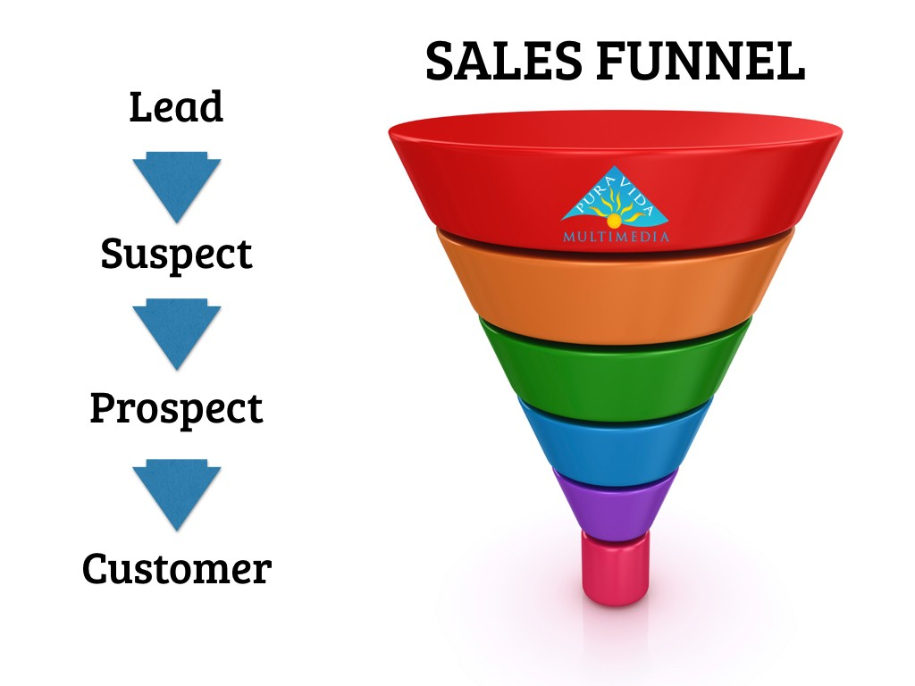 Online sales funnel strategy game