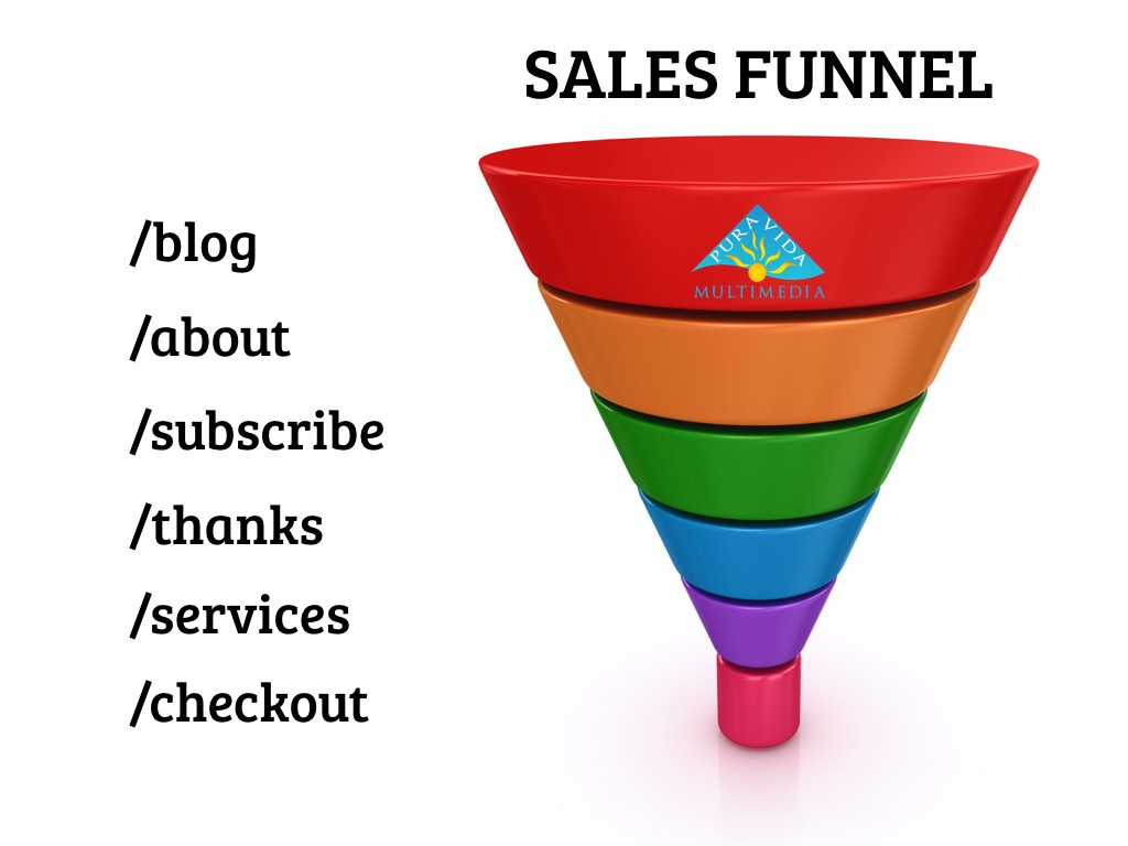 online sales funnel pages